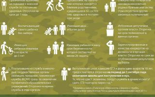 Основания для отсрочки от армии — статьи закона и виды отсрочек