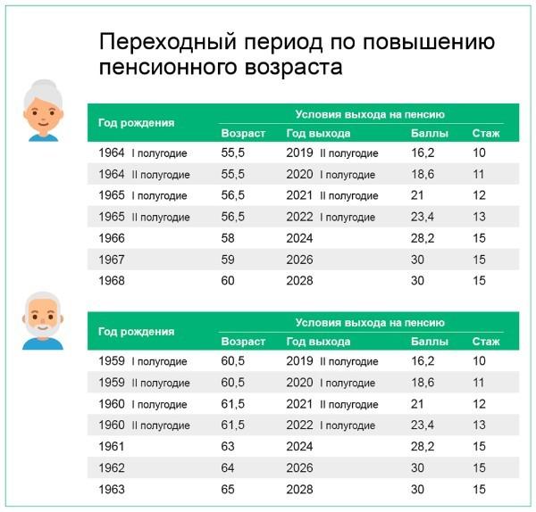 Увеличится ли пенсия по достижении 70 лет по закону?