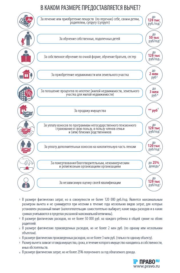 Сколько раз получают налоговый вычет по законам РФ?