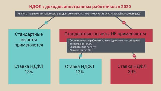 Трудовой договор с иностранным гражданином – образец 2021