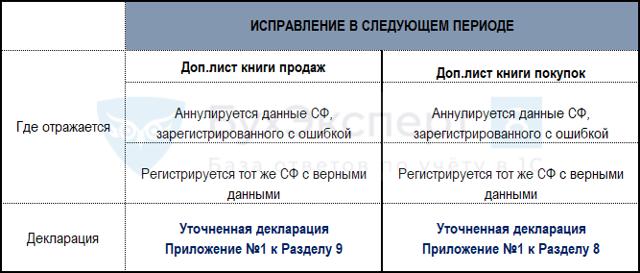 Уточненная декларация по НДС, как исправить ошибки, заполнение