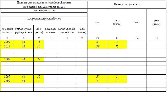 Унифицированная форма № Т-13 - бланк и образец