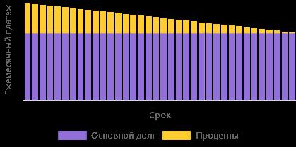 Калькулятор процентов по кредиту: рассчитать проценты по кредиту