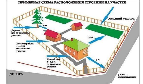 Правила застройки земельного участка под ижс 2021 - снип
