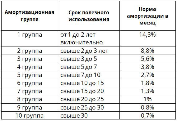 Как посчитать износ оборудования или как снизить налоговое бремя и определиться со сроками модернизации