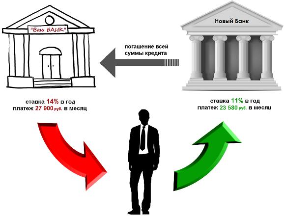 Образовалась просрочка по кредиту – что делать в такой ситуации