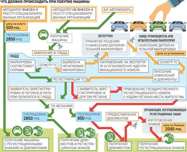 Постановка автомобиля на учет в ГИБДД