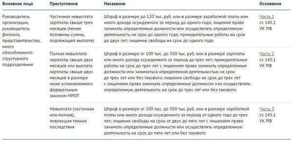 Штрафы за невыплату заработной платы сотрудникам в 2021 году