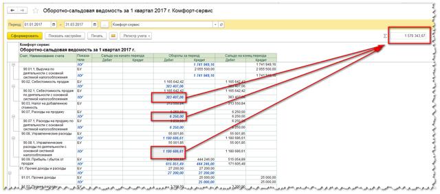Как заполнить декларацию по налогу на прибыль за год?