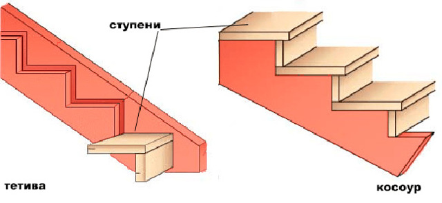 Как сделать лестницу на крыльцо - Всё о лестницах