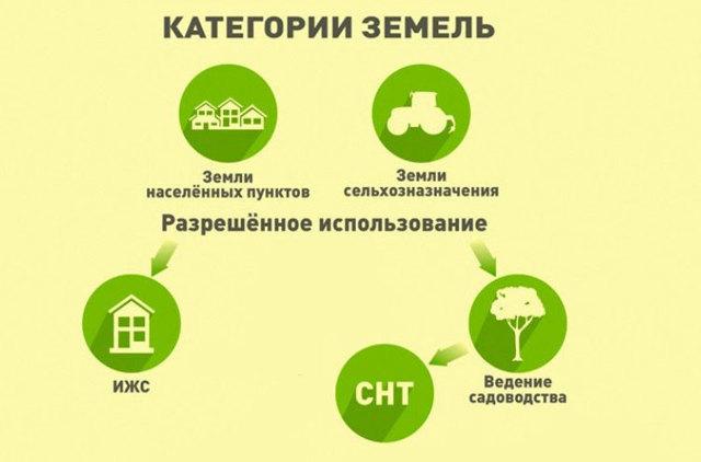 Можно ли построить дома на землях сельхозназначения? Что можно строить на сельскохозяйственных землях? Видео