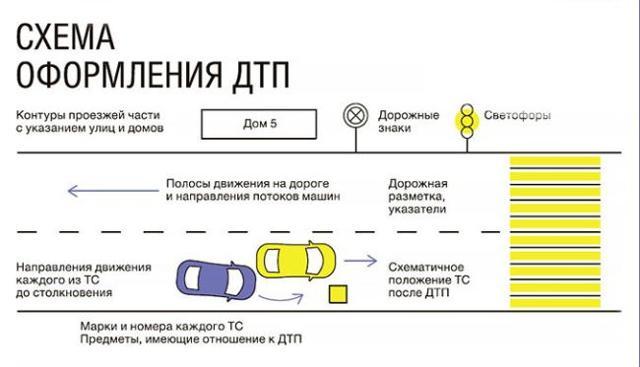 Как получить страховку после ДТП по ОСАГО, если вы пострадавший: действия после аварии, порядок выплаты компенсации