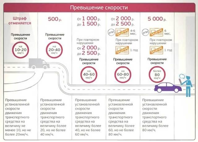 Таблица новых штрафов за скорость 2021