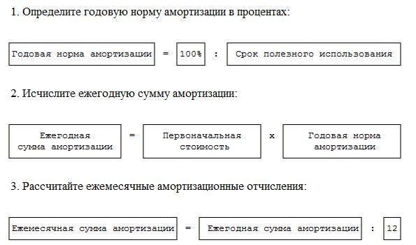Коэффициент износа основных средств - формула, пример расчета