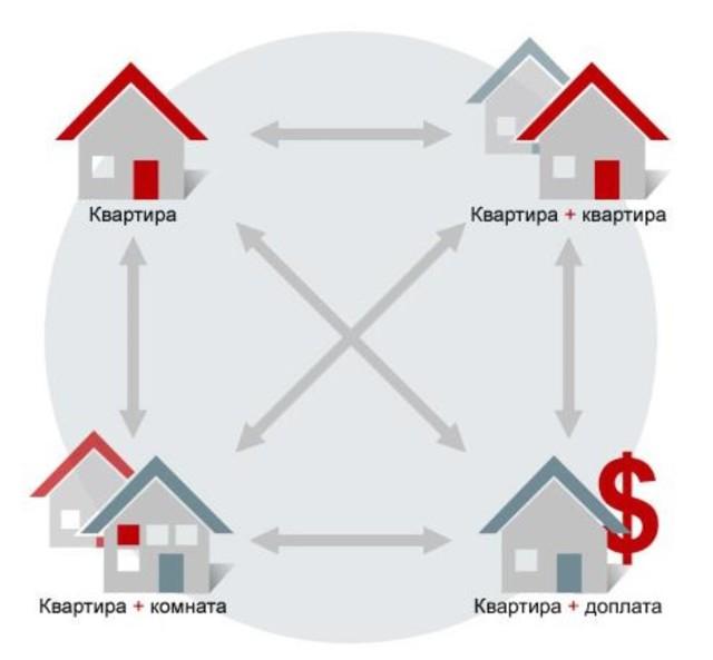 Размен квартиры через суд. Как осуществить принудительный обмен жилыми помещениями? Образец иска в суд