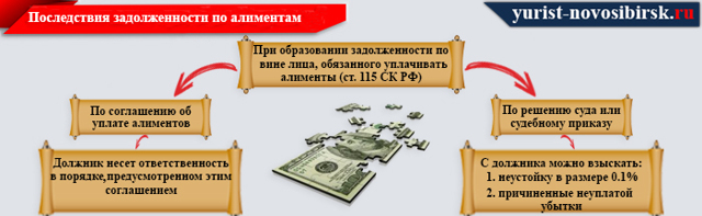 Как взыскать задолженность по алиментам: условия и порядок взыскания долга