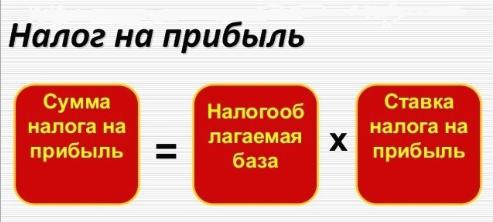 Определение финансового результата: проводки и пример