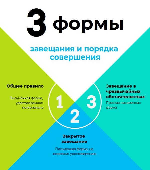 Понятие и виды завещаний в РФ